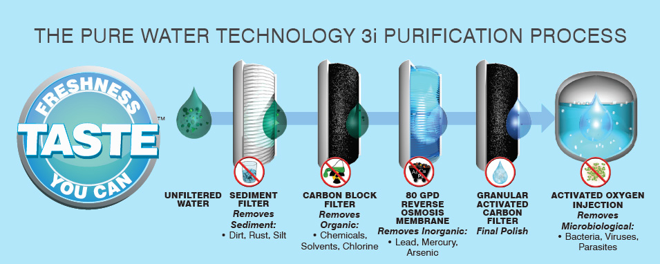 3i-Water-Purification-Process