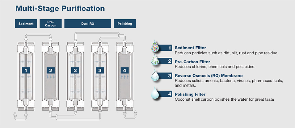 Multi-Stage-Water-Purification