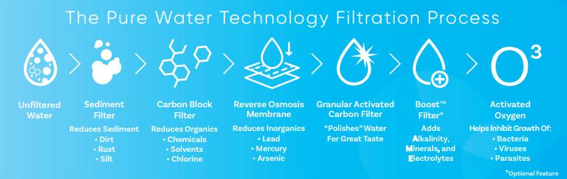 3i-Water-Purification-Process